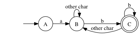 Deterministic automaton matching a.*b